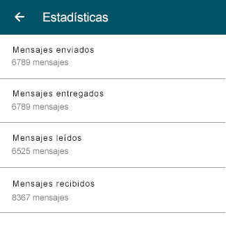 Estadísticas WhatsApp Business